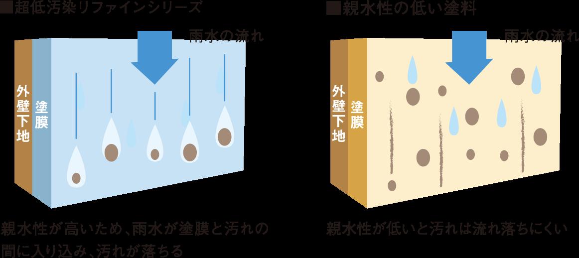 超低汚染リファインシリーズ